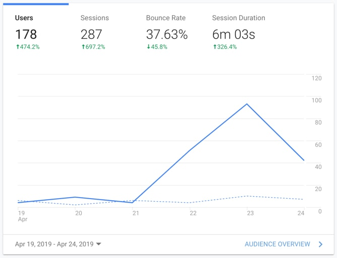 UX case study: improvement on Google Analytics